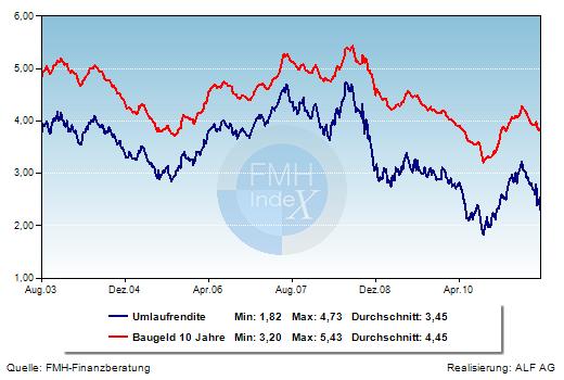 Grafik der Woche: Hypothekenzinsen und Umlaufrendite