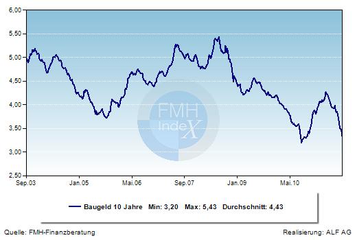 Grafik der Woche: Hypothekenzinsen vor einem neuen Tiefststand.