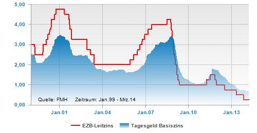 EZB-Leitzins und Tagesgeld
