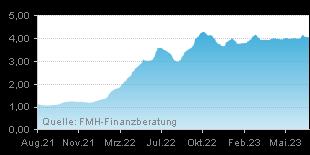 FMH Chart Zinsentwicklung für Hypotheken über einen Zeitraum von 120 Monaten