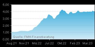 FMH Chart Zinsentwicklung für Hypotheken über einen Zeitraum von 24 Monaten