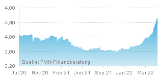 FMH Chart Zinsentwicklung für Ratenkredit über einen Zeitraum von 24 Monaten