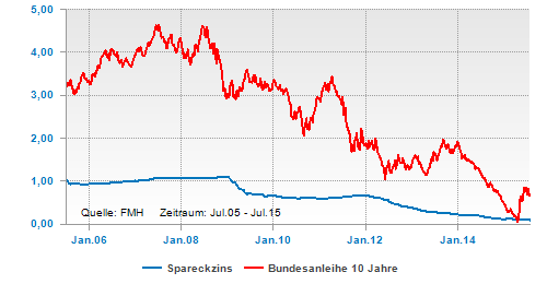 Initially, the yield on year German federal government bonds climbed in the first half of the year from % to % on the back of rising inflationary expectations in the Eurozone; from mid-year, onwards, declining consumer prices led to a trend reversal in the yields on government bonds.