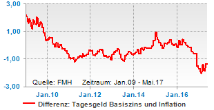 Differenz: Tagesgeldzins zu Inflationsrate